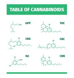 cannabinoid structures molecular formula vector image