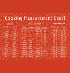 cooking measurement table chart with food vector image