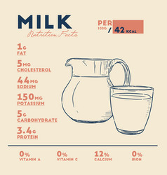 nutrition facts of milk hand draw sketch vector image