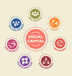 Social capital concept with icons and signs vector