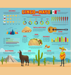 Cinco de mayo infographic with mexican party chart vector