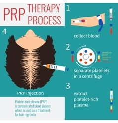 PRP injection therapy vector image