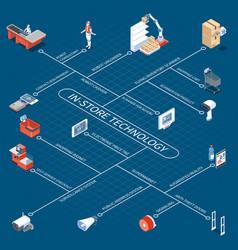 Shop technology isometric flowchart vector