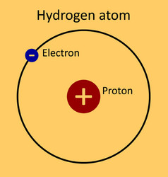 Hydrogen atom on yellow background vector