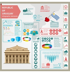 Uruguay infographics statistical data sights vector image