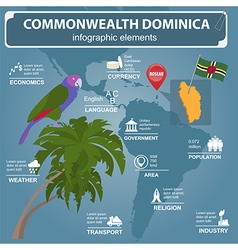 Dominica infographics statistical data sights vector image vector image