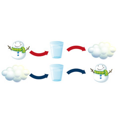 Diagram showing snowman and fresh water vector