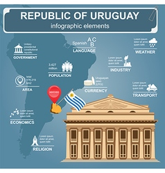 Uruguay infographics statistical data sights vector image vector image
