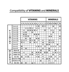 Compatibility table vitamins and minerals with vector