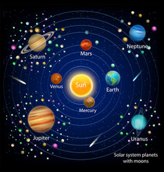Solar system planets with moons education vector