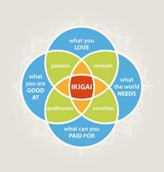 ikigai diagram vector image