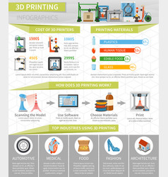 3d printing infographics flat layout vector image