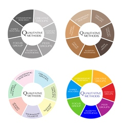 Variety Type of Methods in Qualitative Measurement vector