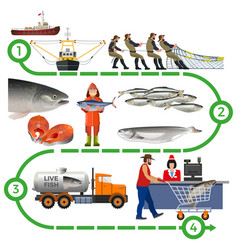 fish farming industry vector image