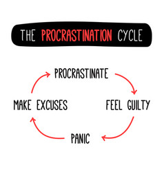 The procrastination guilt panic and excuses never vector