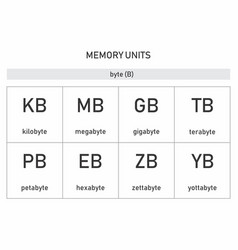 computer memory units vector image