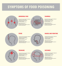 symptoms of food poisoning vector image