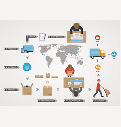 World concept of delivery of goods vector