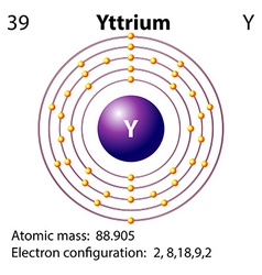 Symbol and electron diagram for Yttrium vector