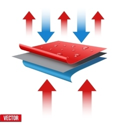 Technical of a three-layer waterproof vector