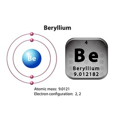 Symbol and electron diagram beryllium vector