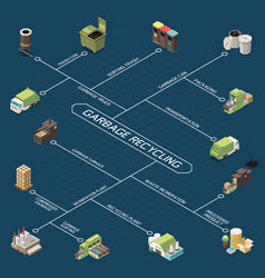 Garbage recycling isometric flowchart vector