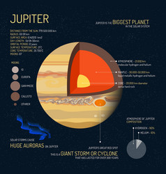 Jupiter detailed structure with layers vector
