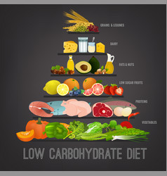 Low-carbohydrate diet vector