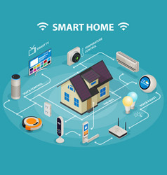 Smart home iot internet of things control comfort vector