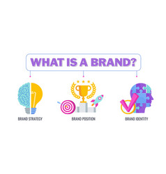 What is a brand banner flat vector