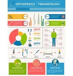 Traumatology Orthopedics Infographics Poster vector image