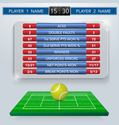 Tennis match statistics vector