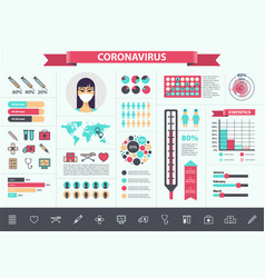 medical coronavirus virus infographics vector image