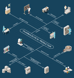 pharmaceutical production isometric flowchart vector image
