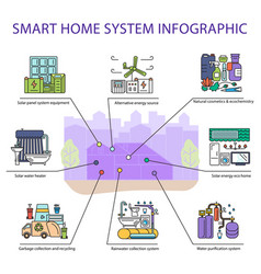 Smart home system infographic vector
