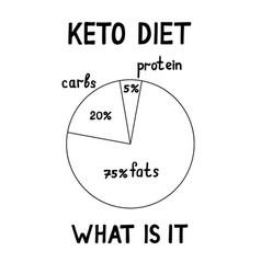 Ketogenic diet macros diagram vector