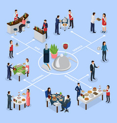 Catering banquet isometric flowchart vector