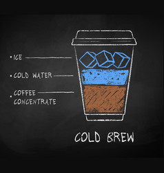 Chalk drawn sketch cold brew coffee vector