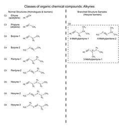Set of organic chemicals - hydrocarbons alkynes vector image vector image