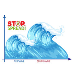stop spreading coronavirus with second wave graph vector image