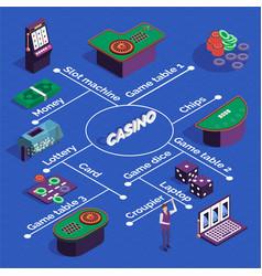 casino isometric flowchart vector image