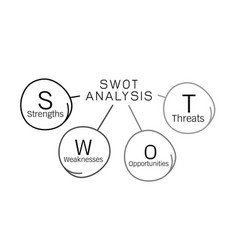 Swot analysis diagram management for business plan vector