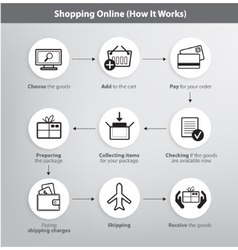 set of online shopping process infographics vector image
