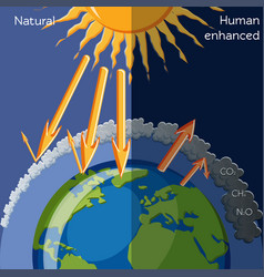 Natural and human enhanced greenhouse effect vector