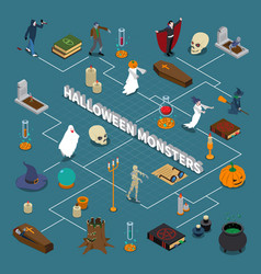 Monster halloween isometric flowchart vector