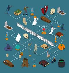 Monster halloween isometric flowchart vector
