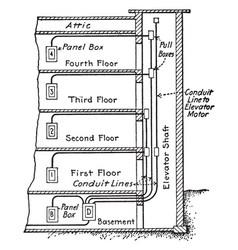 Conduit lines vintage vector