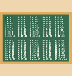 Multiplication table on green blackboard vector