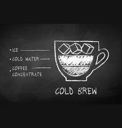 Chalk drawn sketch of cold brew coffee recipe vector