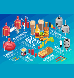 Brewery isometric infographic vector